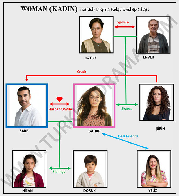 Woman (Kadin) Turkish Drama Relationship Chart