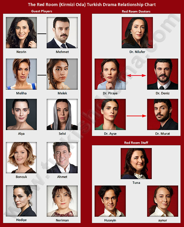 The Red Room (Kirmizi Oda) Turkish Drama Relationship Chart